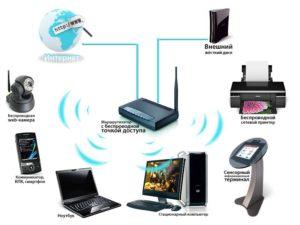 Настройка роутера, Wi-Fi, компьютерных сетей и интернета в Хабаровске